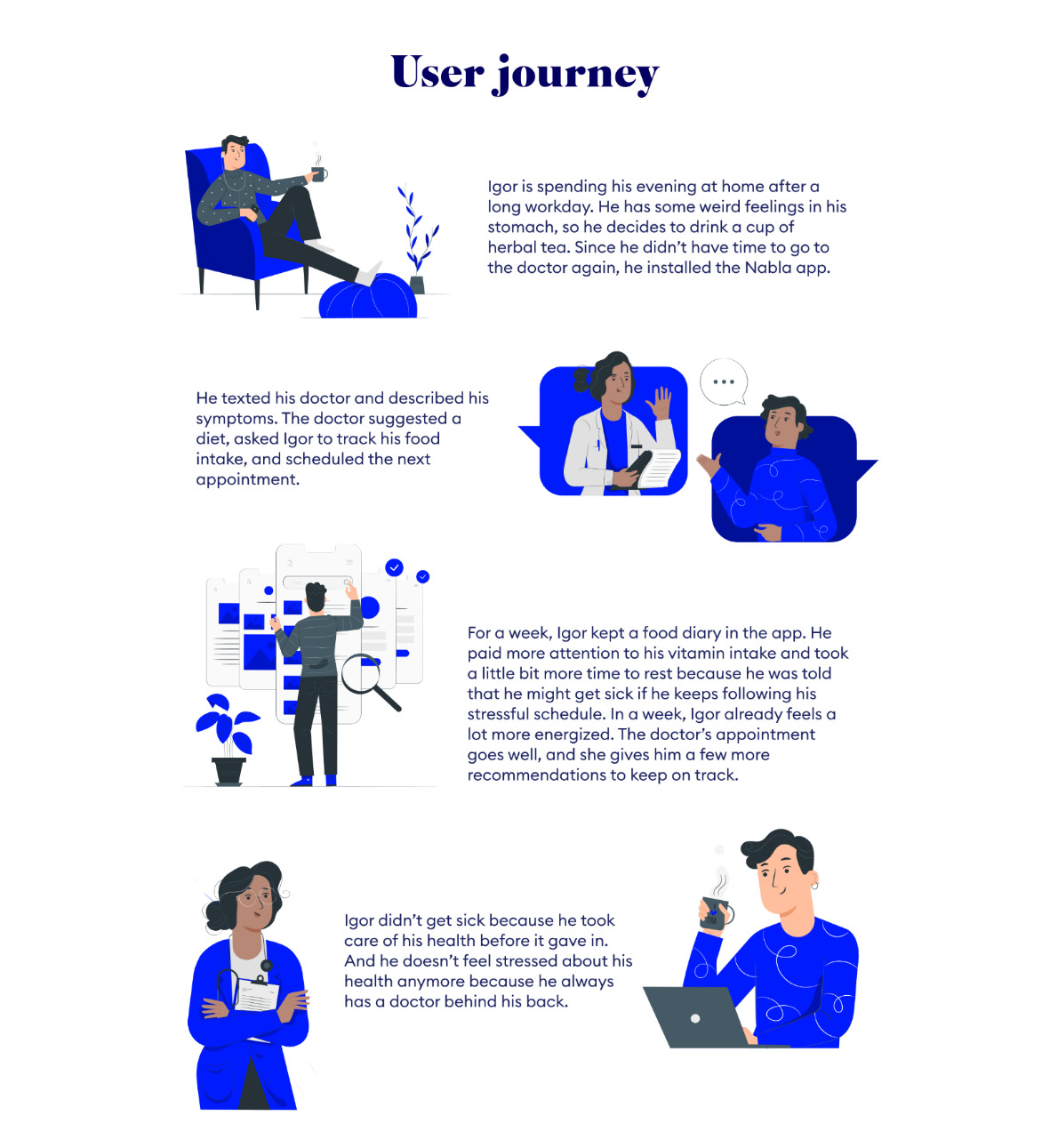 User journey map by Margarita Fray